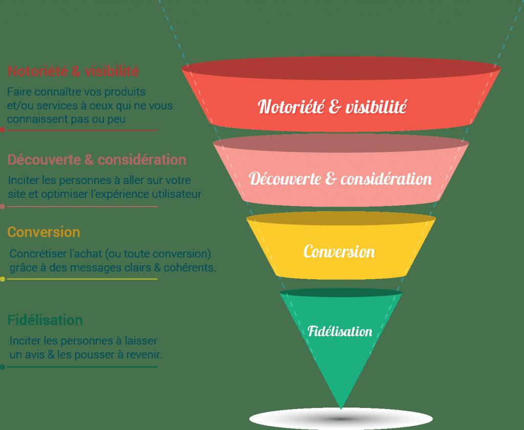 [Marketing Digital] Gestion de la relation client en ligne - L'entonnoir de conversion