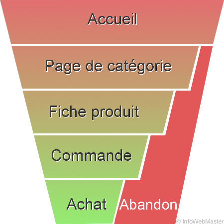 [Marketing Digital] Gestion de la relation client en ligne - Tunnel de conversion
